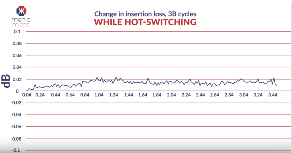 RF MEMS switch life expectancy