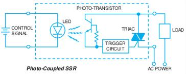 photo coupled solid state relay