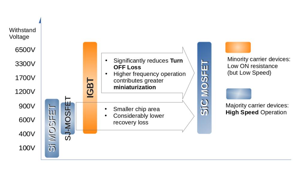 Silicon Carbide MOSFET vs Silicon MOSFET and IGBT